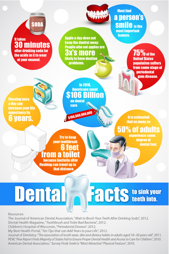 dental facts to sink your teeth into